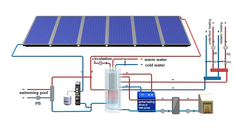 Water and central heating - hewalex.pl